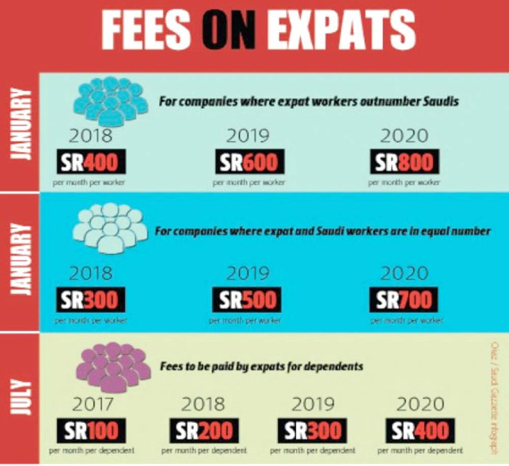 Dependent's fee impact: 62,000 expats leave - Saudi Gazette