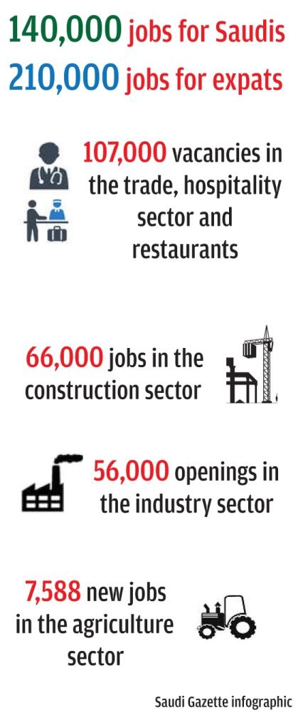 350,000 new jobs for Saudis, expats