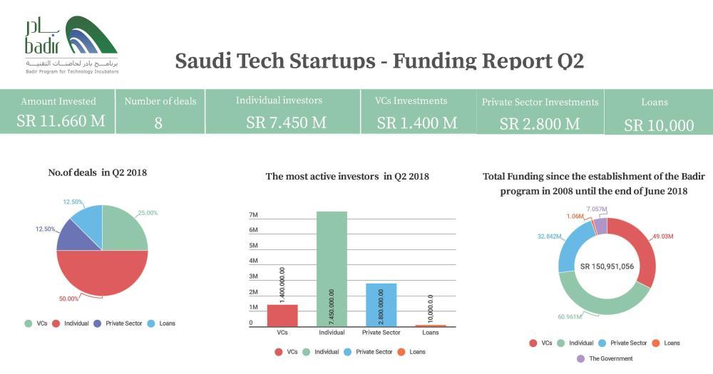 Saudi start-ups raise$3.110 million funding in 2nd quarter of 2018