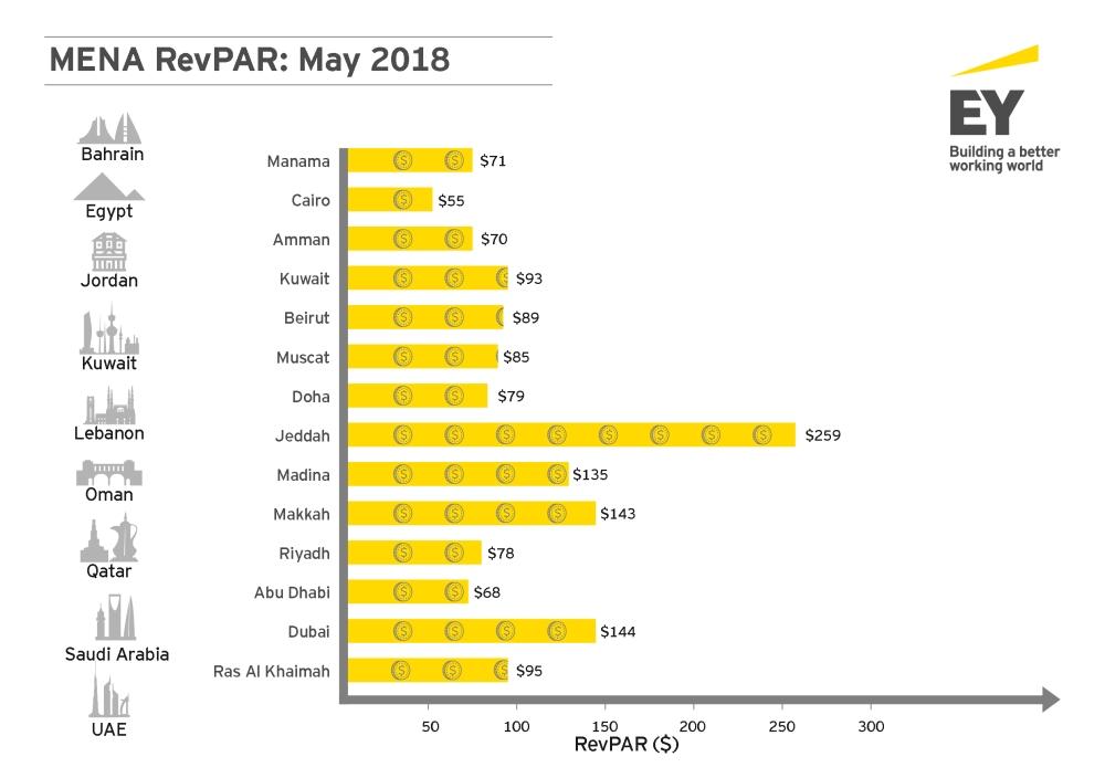 EY - MENA Hotel Benchmark Survey Report - RevPAR_May 2018