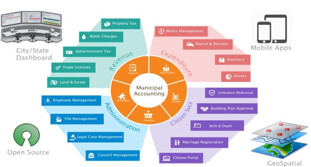 'E-governance: The key for good governance'