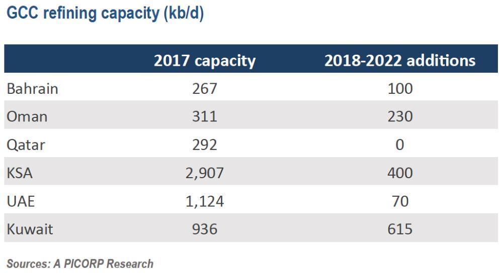 fuel oil capacity