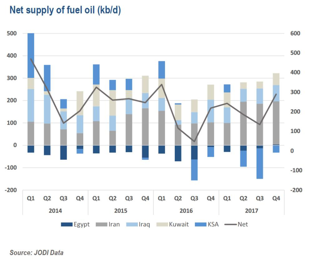 fuel oil bar