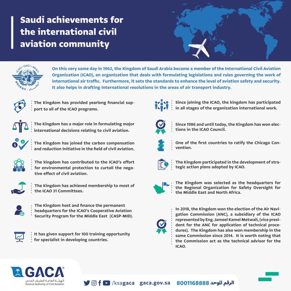 GACA celebrates 57th anniversary of joining ICAO by pledging