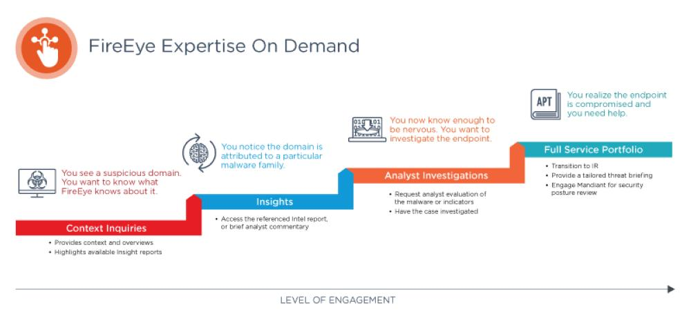 FireEye empowers security teams with Expertise On Demand