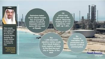 infograph - Saudi Gazette