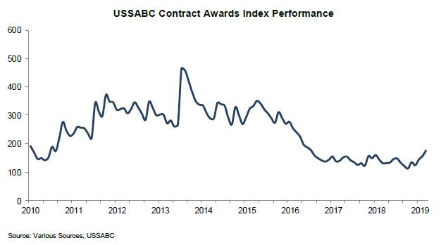 USSABC Contract Awards Index Performance