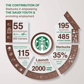 Starbucks-Feature-Story-Infograph_ENG