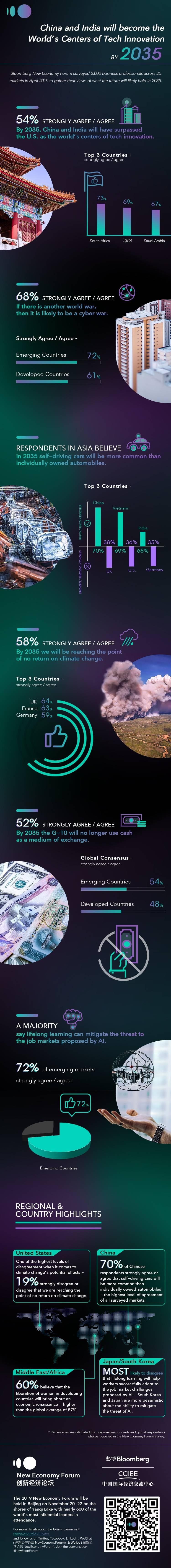 'The next world war is a cyber war' — Survey