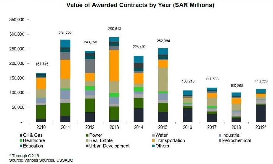 Value of Awarded Contracts by Year (SAR Millions)