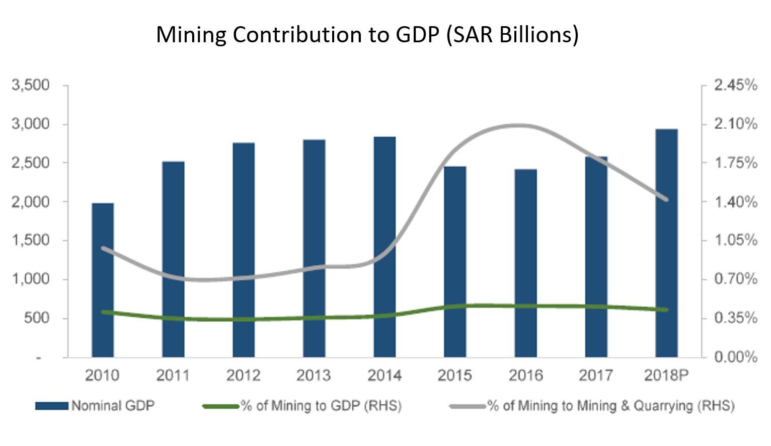 Mining Contribution to GDP (SAR Billions)