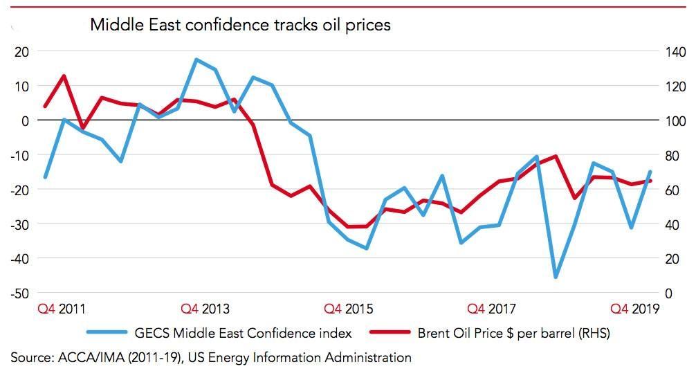 Non-oil sectors to boost Saudi economic growth in 2020