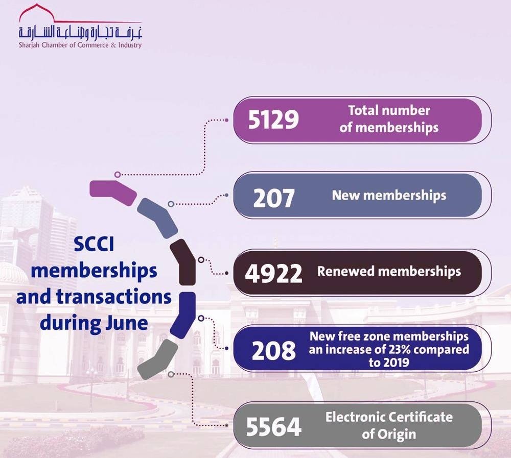 SCCI sees surge in new and renewed memberships last month