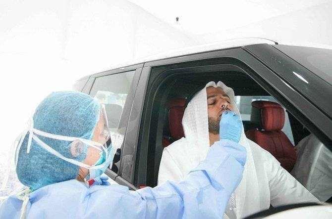 UAE conducts 47,000 tests; 683 fresh cases recorded