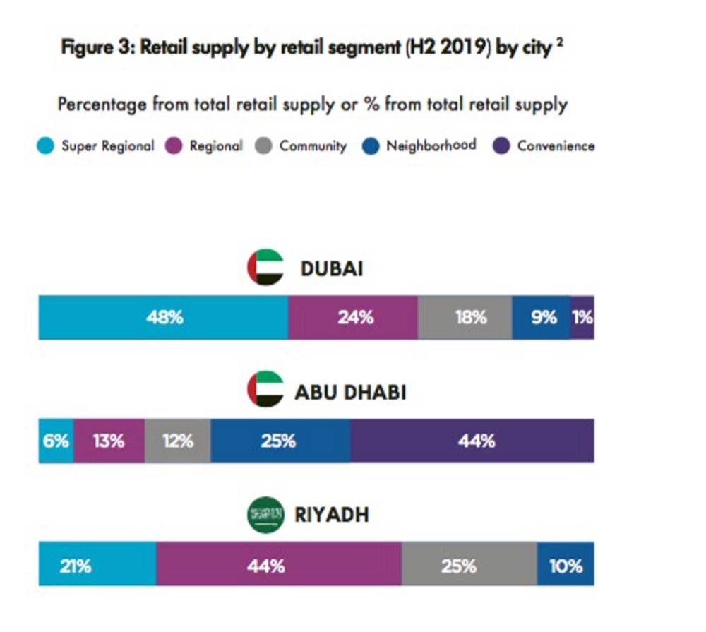 Trends and predictions for the GCC retail market in a post-COVID-19 world