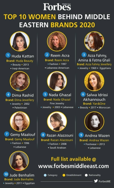 Top 10 Women Behind Middle Eastern Brands 2020