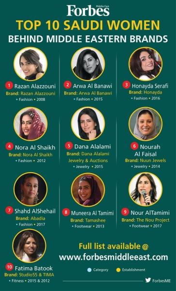 Top 10 Women Behind Middle Eastern Brands 2020