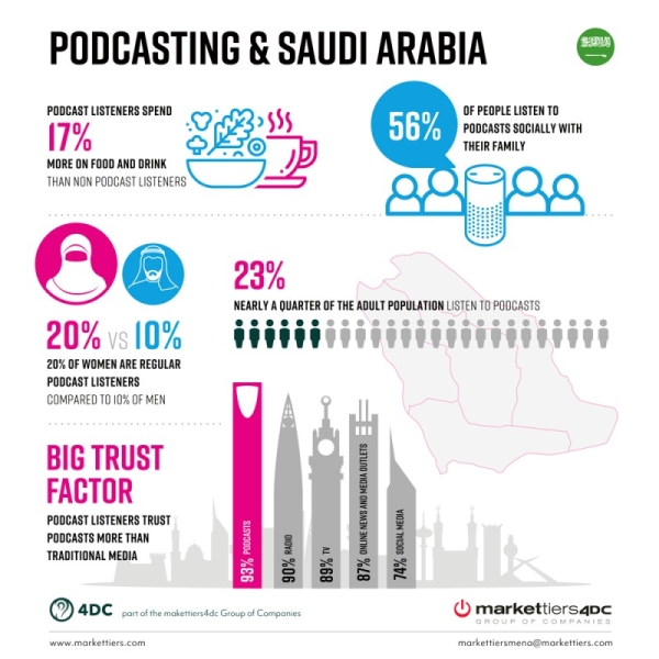 86% of podcast listeners in KSA tune in to brand-funded podcasts: Study