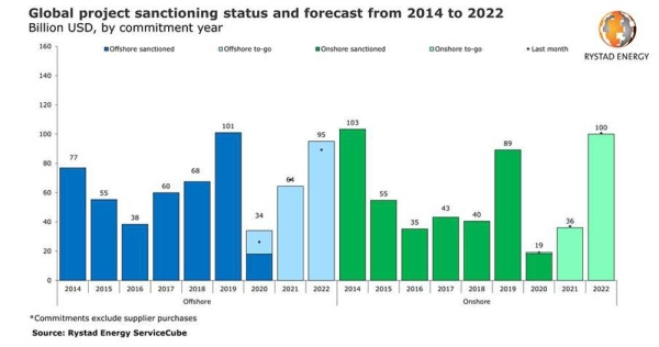 Global oil & gas project sanctioning is set to recover and exceed pre-COVID-19 levels from 2022