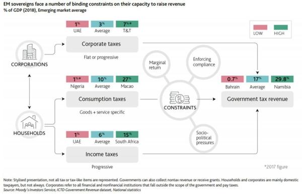Moody's : Coronavirus will cause long-lasting revenue losses for EM sovereigns