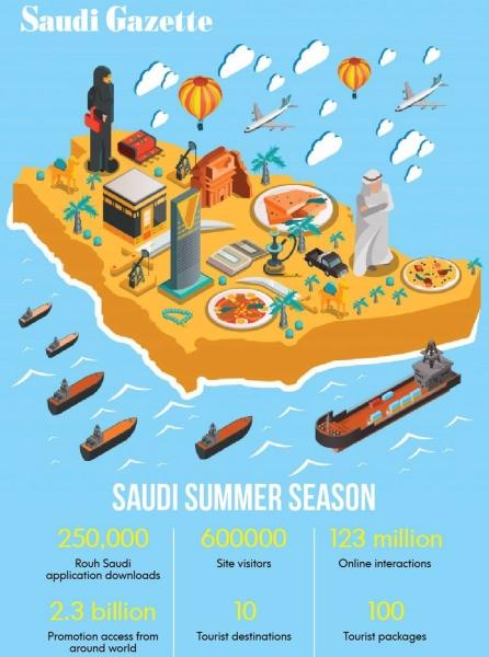 Saudi Winter season to begin on Nov. 15 in 18 destinations