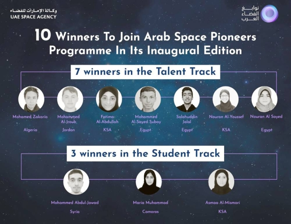 The UAE Space Agency announced that 10 winners have been selected to join the Arab Space Pioneers Program's inaugural edition, the first intensive scientific training program of its kind in the Arab world.