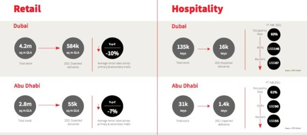 UAE real estate market evolves and matures as properties adapt to shifting consumer demands
