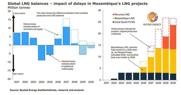 Global LNG market faces supply deficit, higher prices from decade-long impact of Mozambique delays