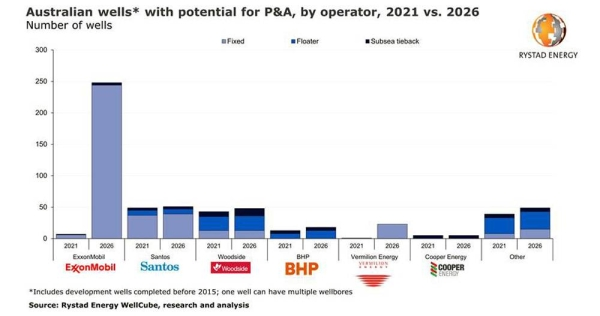 With hundreds of Australian wells stopping production soon, a multi-billion P&A market emerges